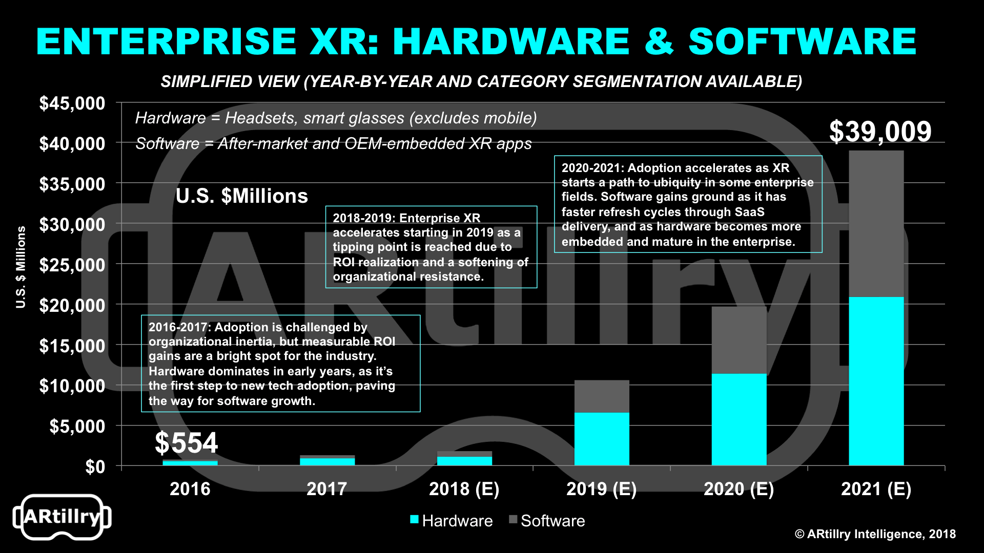 XR Revenue Outlook (year-by-year detail provided in full report)