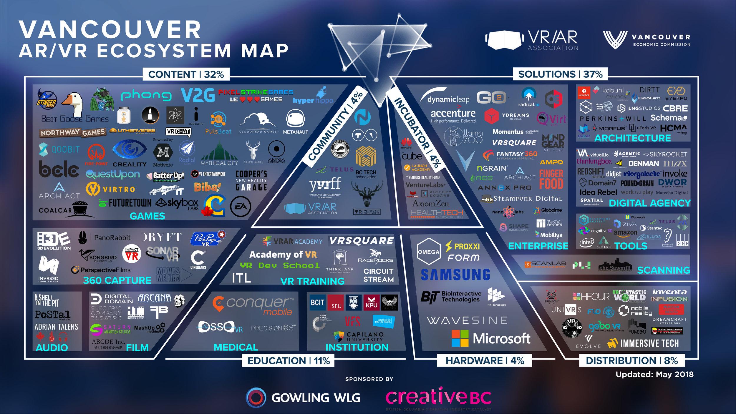 VRARA Vancouver ecosystem.jpg
