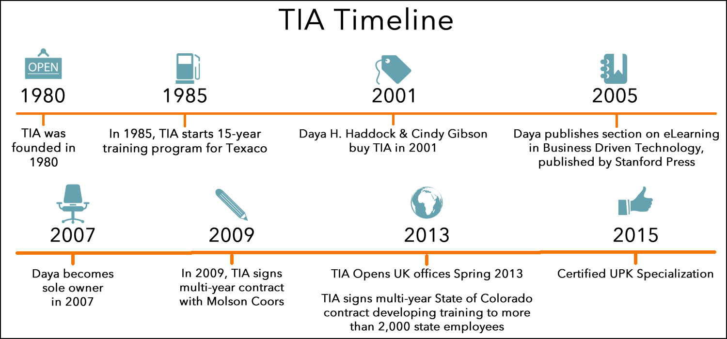 TIA Timeline: showing major events in TIA's 36 year history.