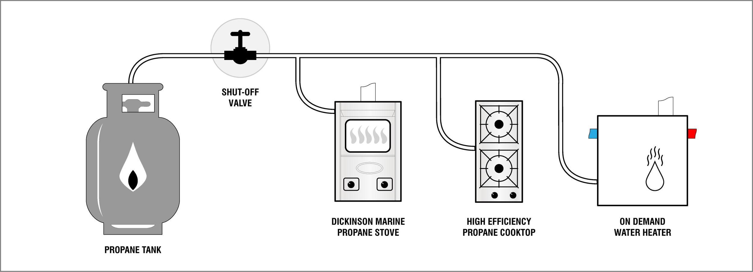Propane Gas System