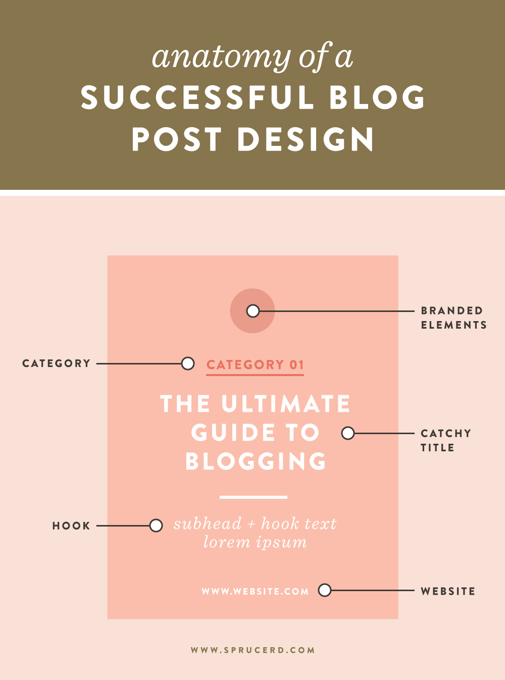 Anatomy of a  successful blog post design | Spruce Rd.