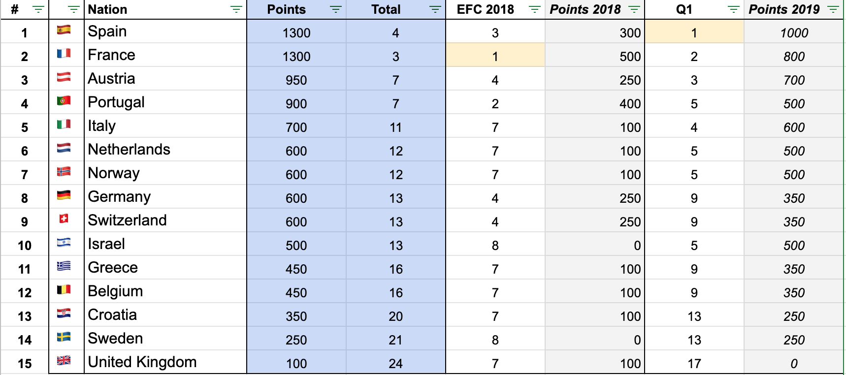 Ranking-after-EFVL-qualification-1