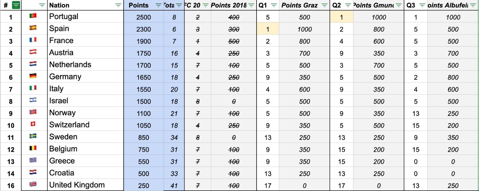 Ranking Albufeira 2019.jpg
