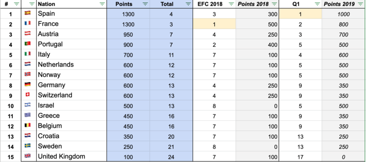 Ranking-after-EFVL-qualification-1.png
