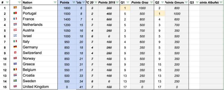 Ranking-points-EFVL-2019-After-Q2.png
