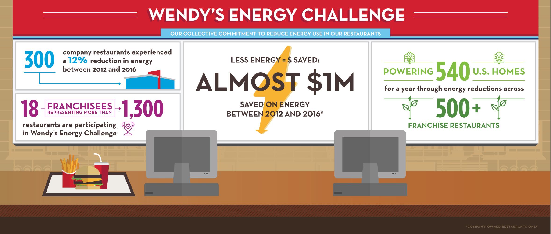 Wendys-BetterBuilding_infograph-V5 (002).jpg