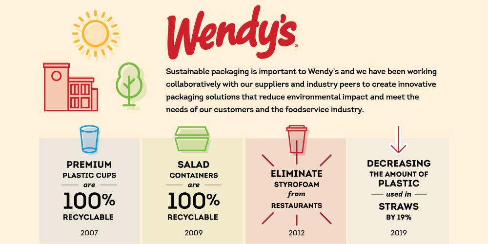 WendySustainable-1.jpg