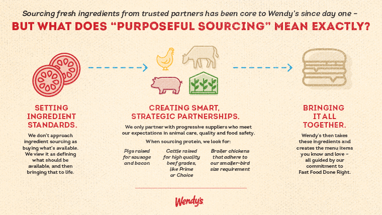 From sustainable sourcing practices to finding the best food ingredient distributors, sourcing with purpose is key to delivering quality product everyday.