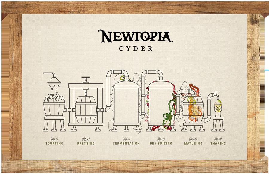 newtopia-process.png