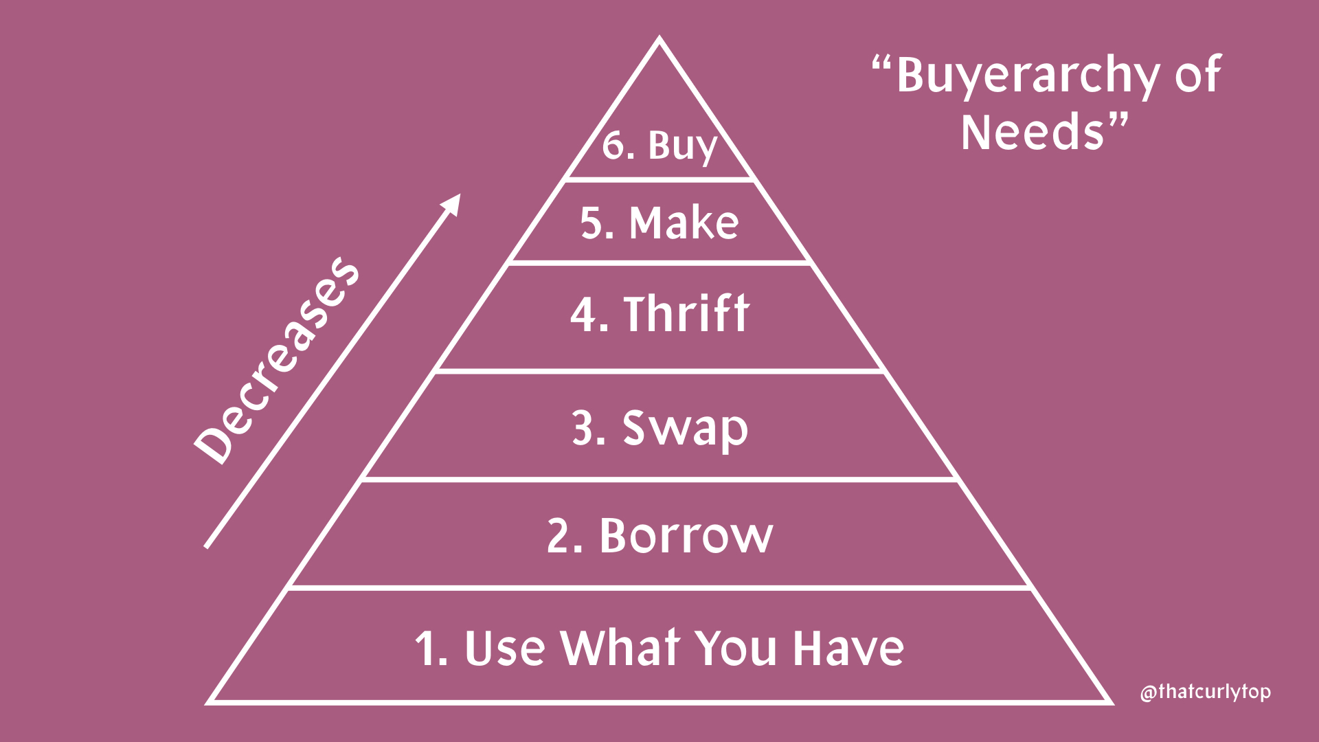 Buyerarchy of Needs by TCT.001.jpeg