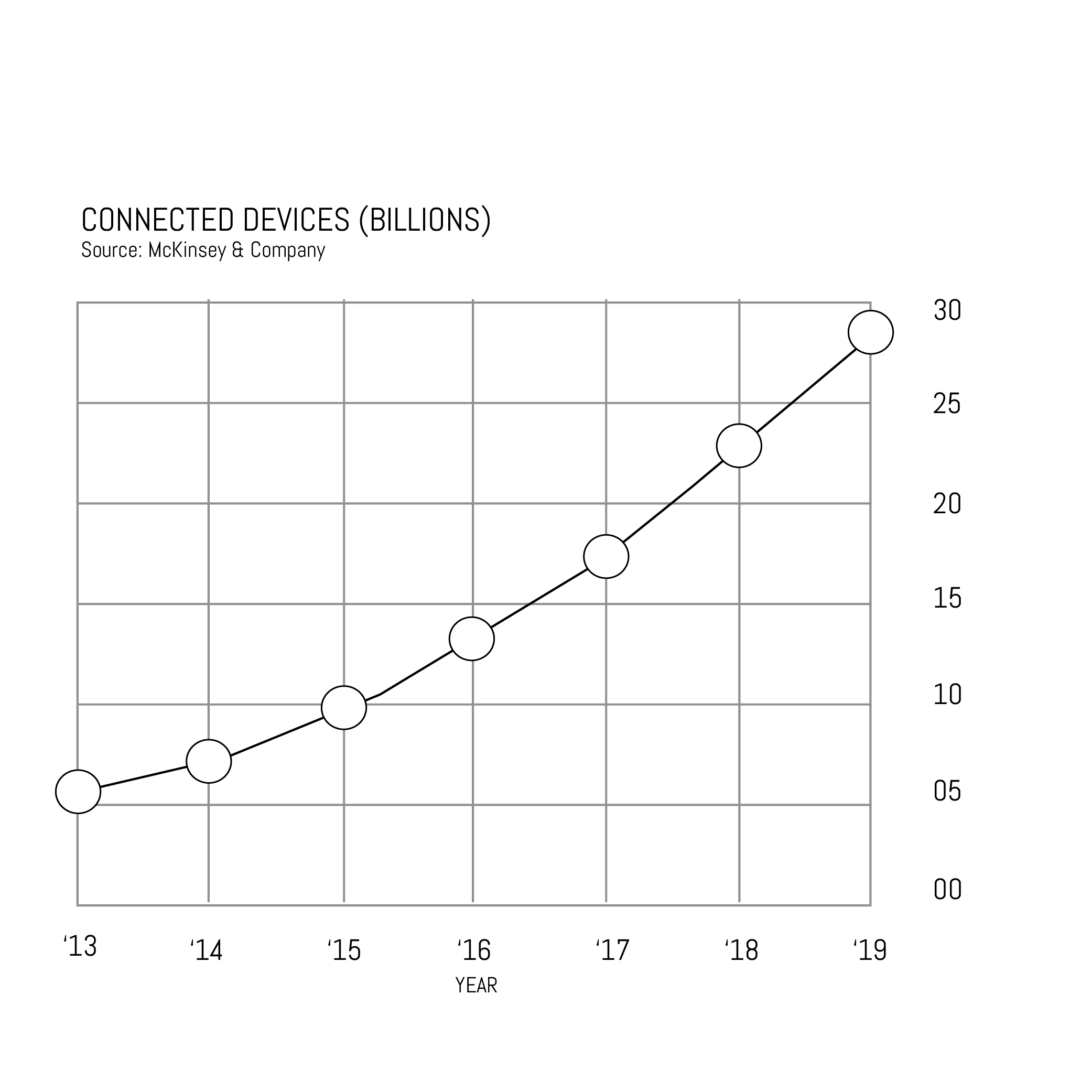 Figure 1. Growth in Connected Devices