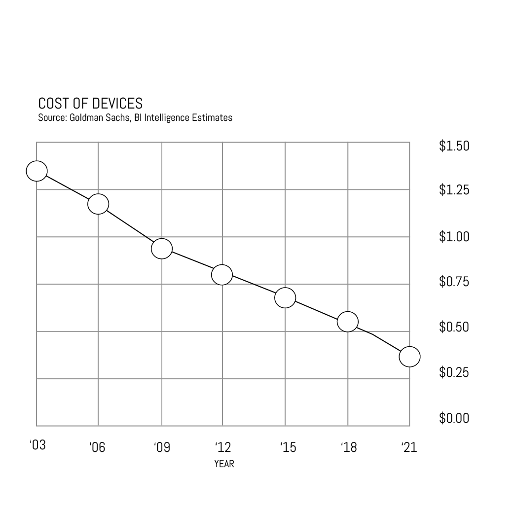 Figure 3. Cost of IoT Devices