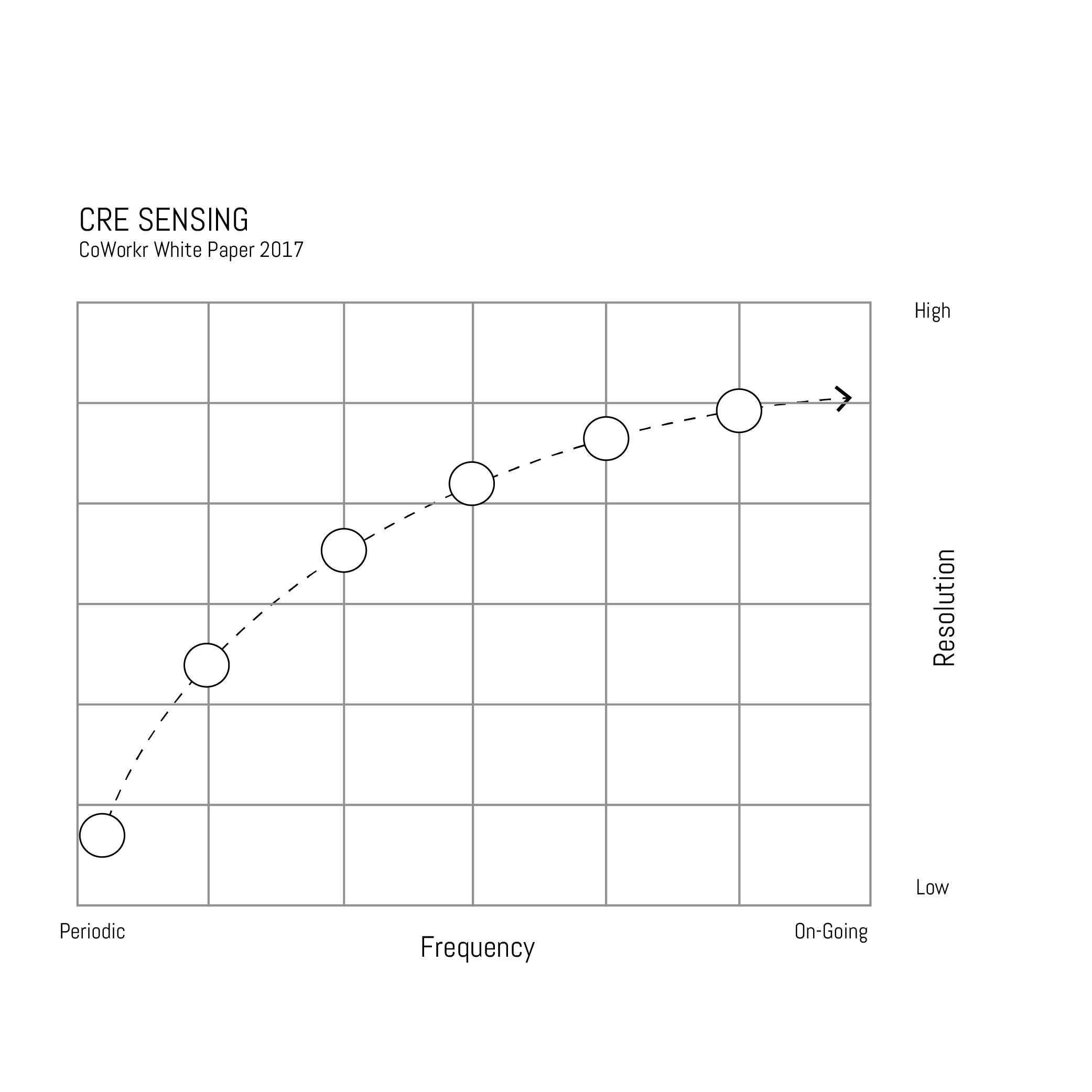 Figure 2. CRE Sensing Trends