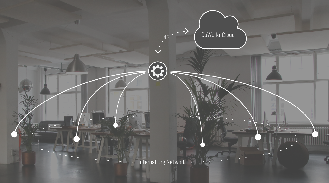 CoWorkr's IoT network, working outside an organization's network