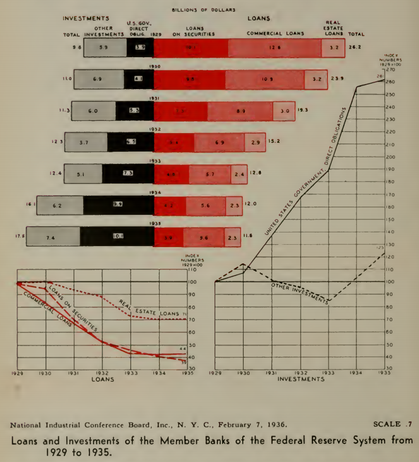Federal Reserve Loans and Investments