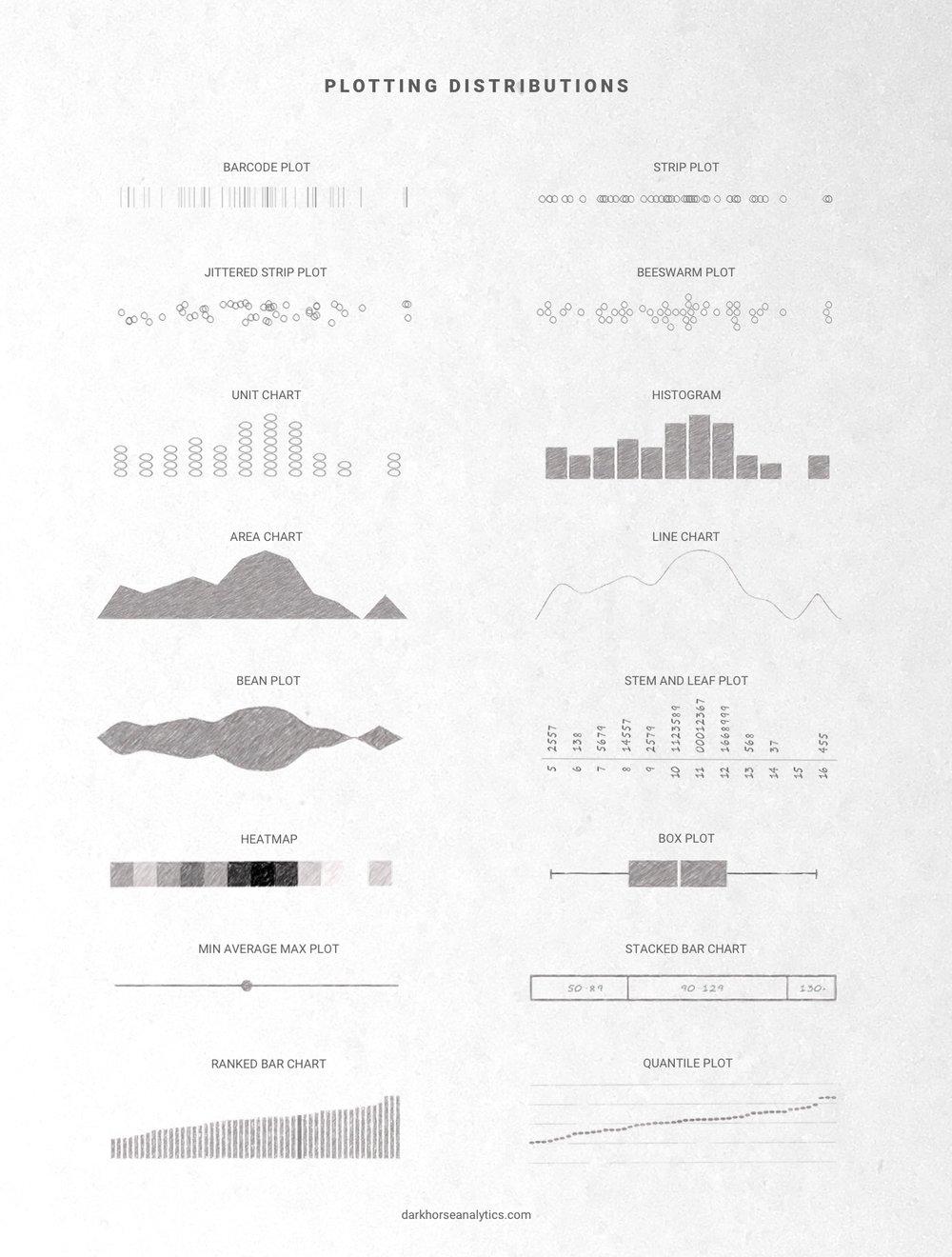 plotting distributions