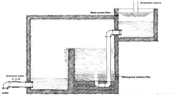 Figure 8: Schematic of RSCN graywater unit.