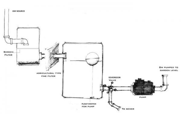 Figure 9: Schematic design of graywater system for BF House.