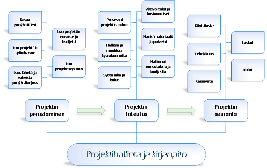 Oikeanlaiset projektinhallintatyökalut mahdollistavat tehokkaan projektin läpiviennin aina perustamisesta, toteutukseen ja seurantaan.