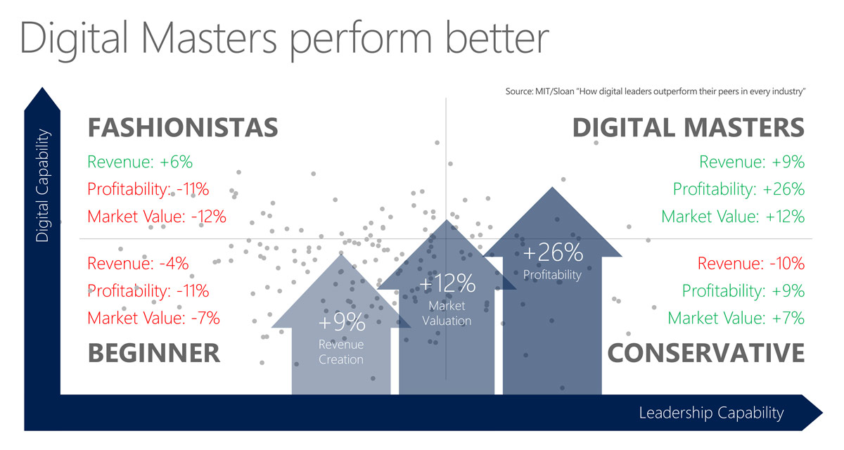 Digital masters perform better