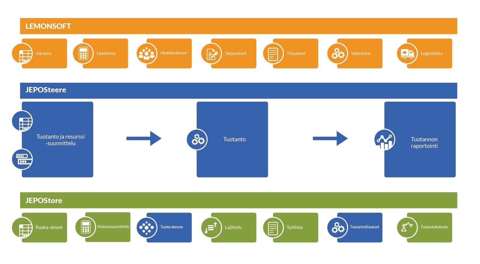 Jepon Perunan toimitusketju kuvattuna. eCraft on toteuttanut niin varastonhallintajärjestelmän, tuotannonohjauksen, viljelijöiden käyttöön tarkoitetun mobiilisovelluksen sekä integraatiot toisen kumppanin ERP-järjestelmään.