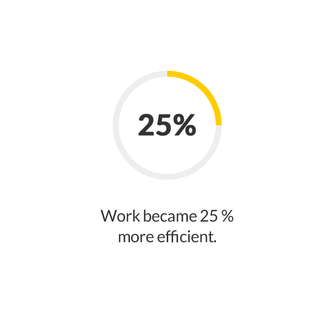 Work became 25% more efficient