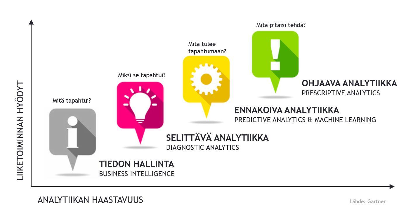 analytiikan_tasot.JPG