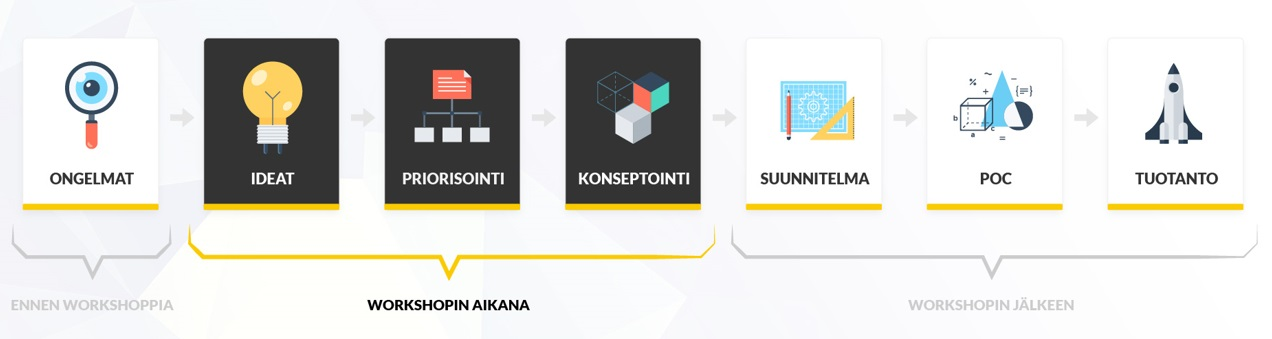 Kuva 2. AI & Analytics Accelerator –workshop-vaiheet.