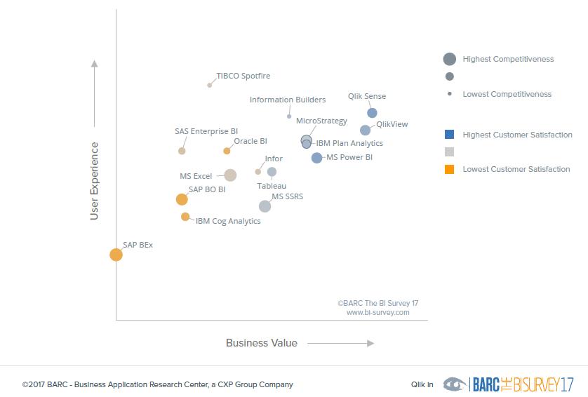 Kuva 1. BARC tutkimuksen tulokset suurien BI-toimittajien sarjassa vuonna 2017.