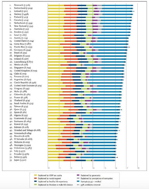 Worldhappiness report 2016