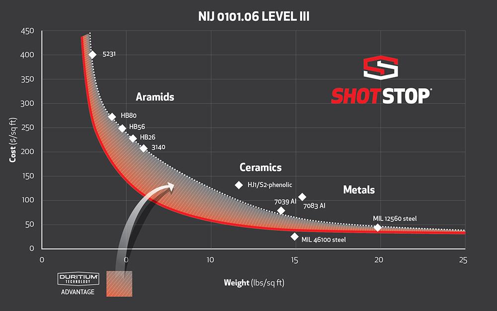 Click graph for larger comparison view.