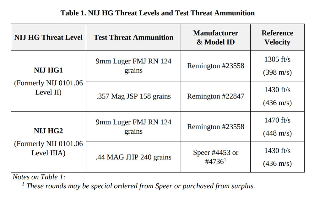 NIJ Hand Gun Threat Levels 0101.07