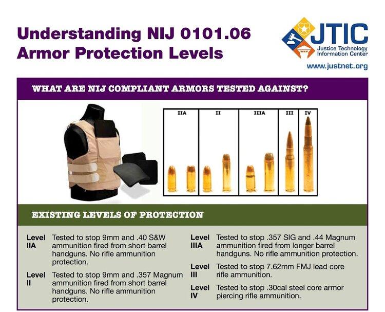 NIJ+armor+chart.jpg