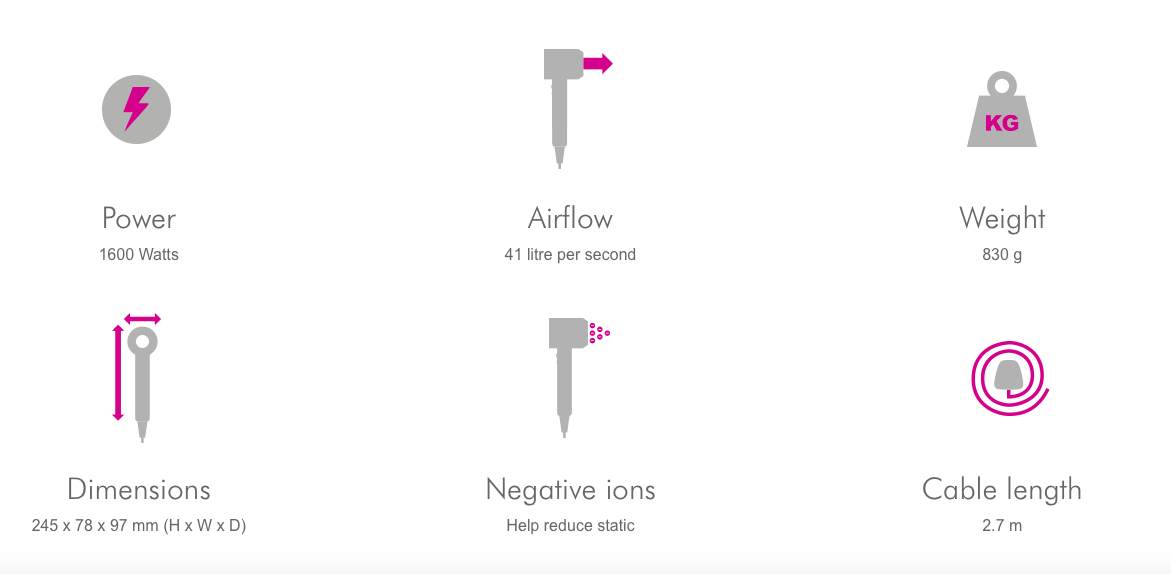 Some features of the Dyson blow Dryer