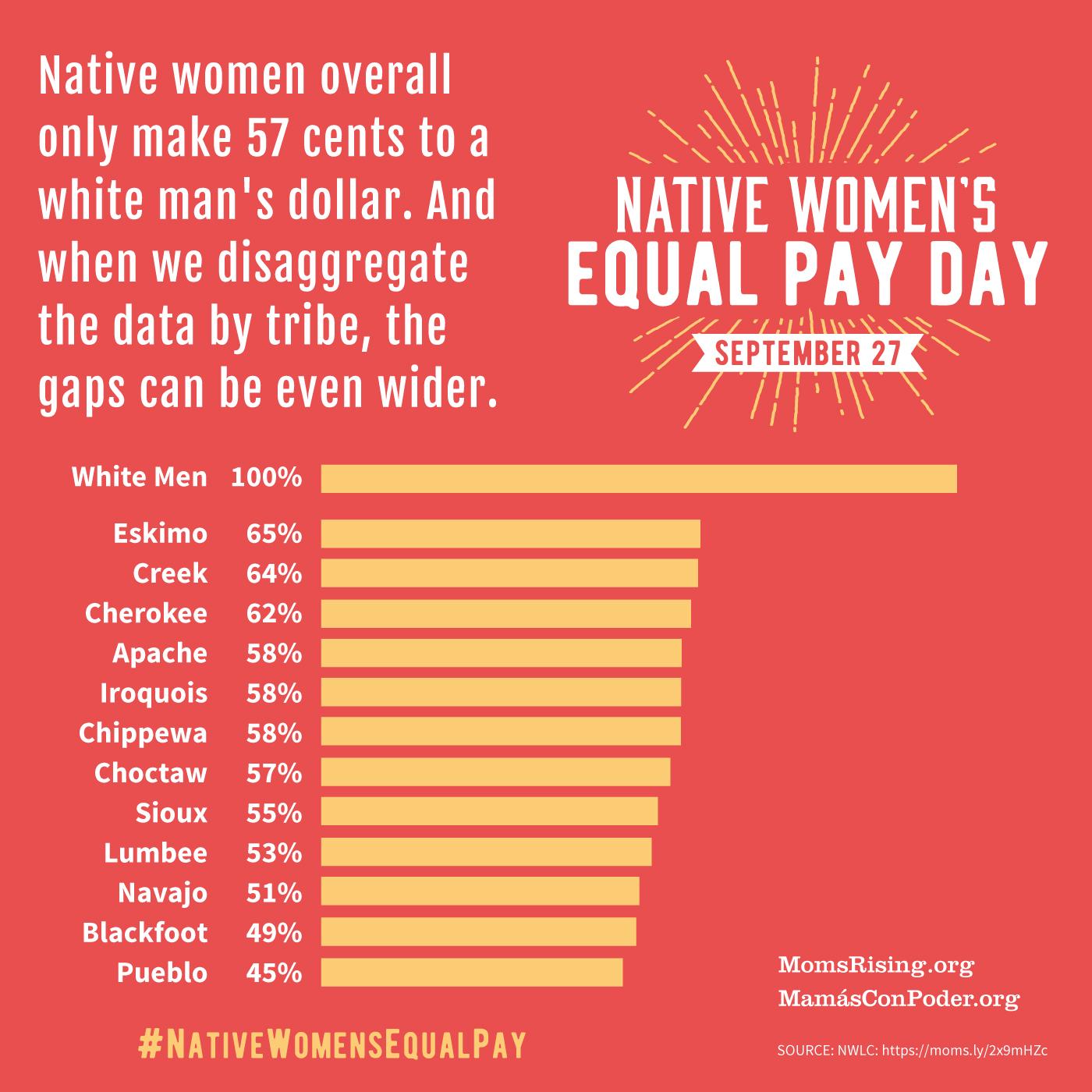 Native Equal Pay Day Disaggregated FB - Sara Alcid (1).jpg
