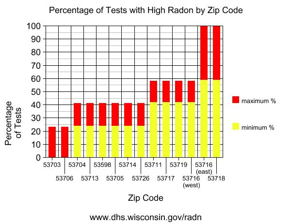 Percentage of Test Results with High Radon by Zip Code