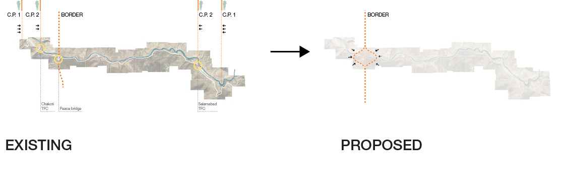 Figure 2. Existing trade exchange sequence across the Indian and Pakistani border, in comparison to the proposed exchange that is collapsed into a single border territory.
