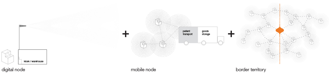 Figure 4. Three scales of exchange that inform the new border typology.