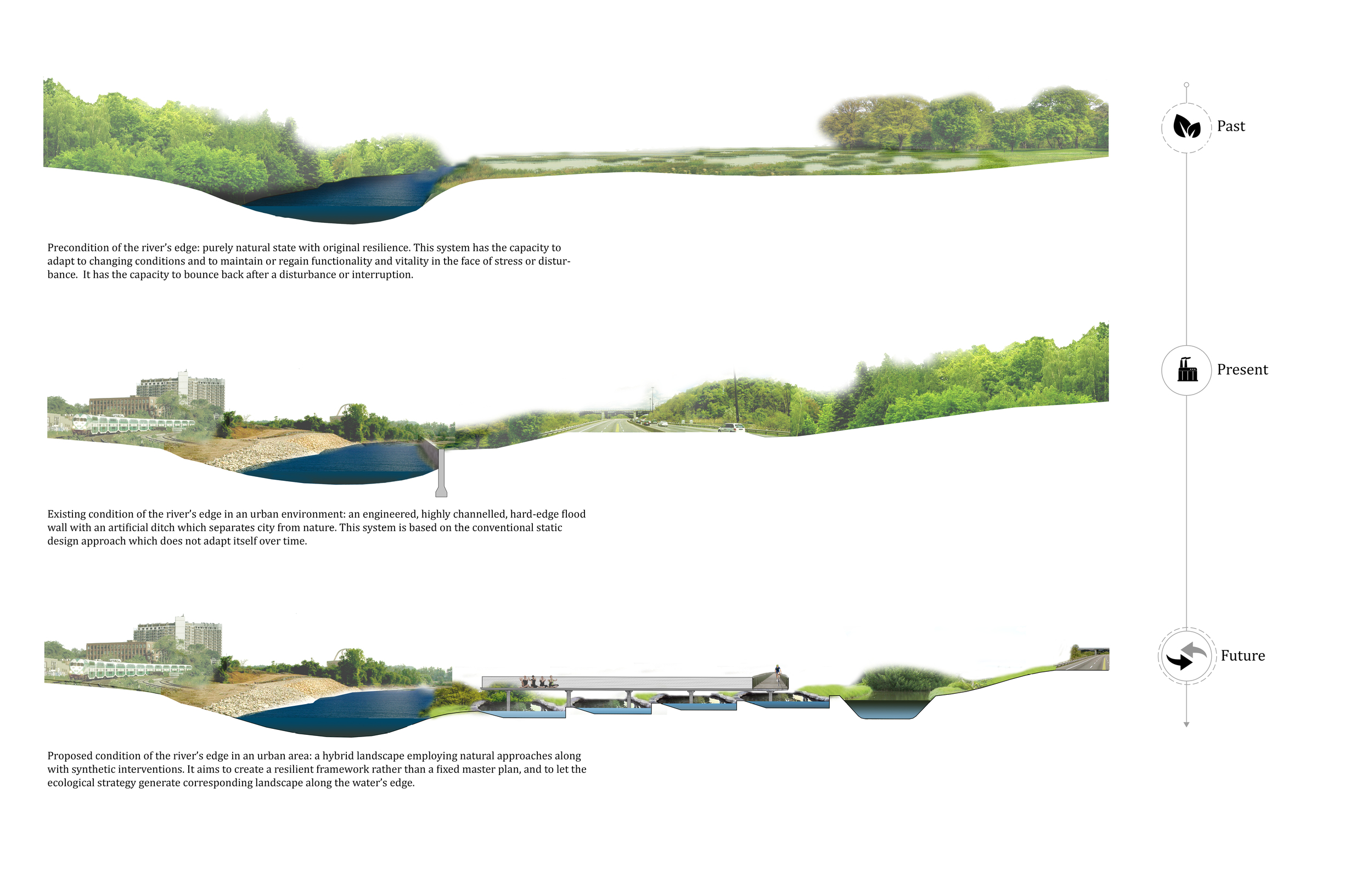 Figure 1: River's edge: precondition, existing, and proposed condition.