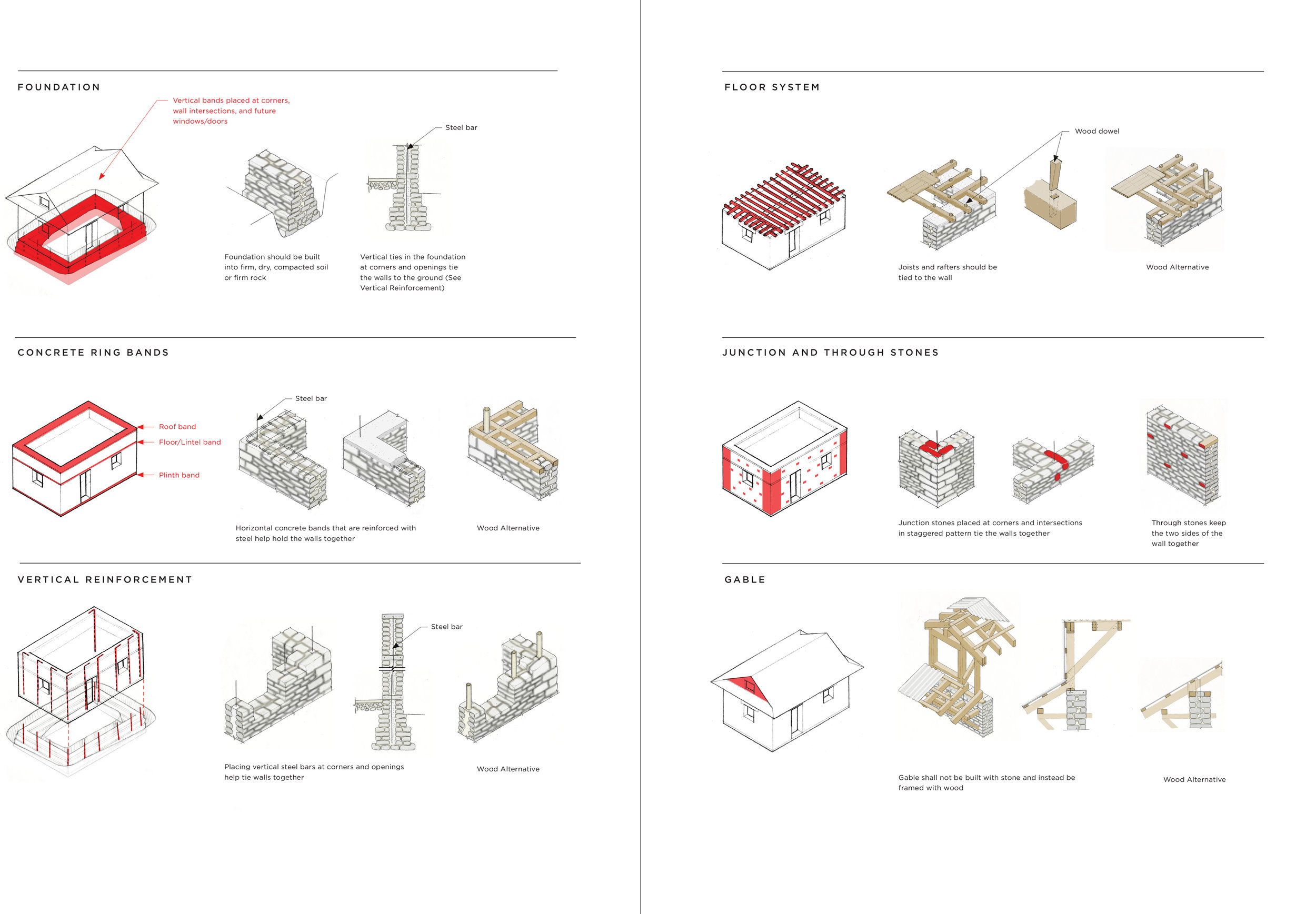 Figure 4: The following drawings are a few of the images that we created for the handbook that go into more detail on each of the six points. (Drawings by Lise van Overbeeke)