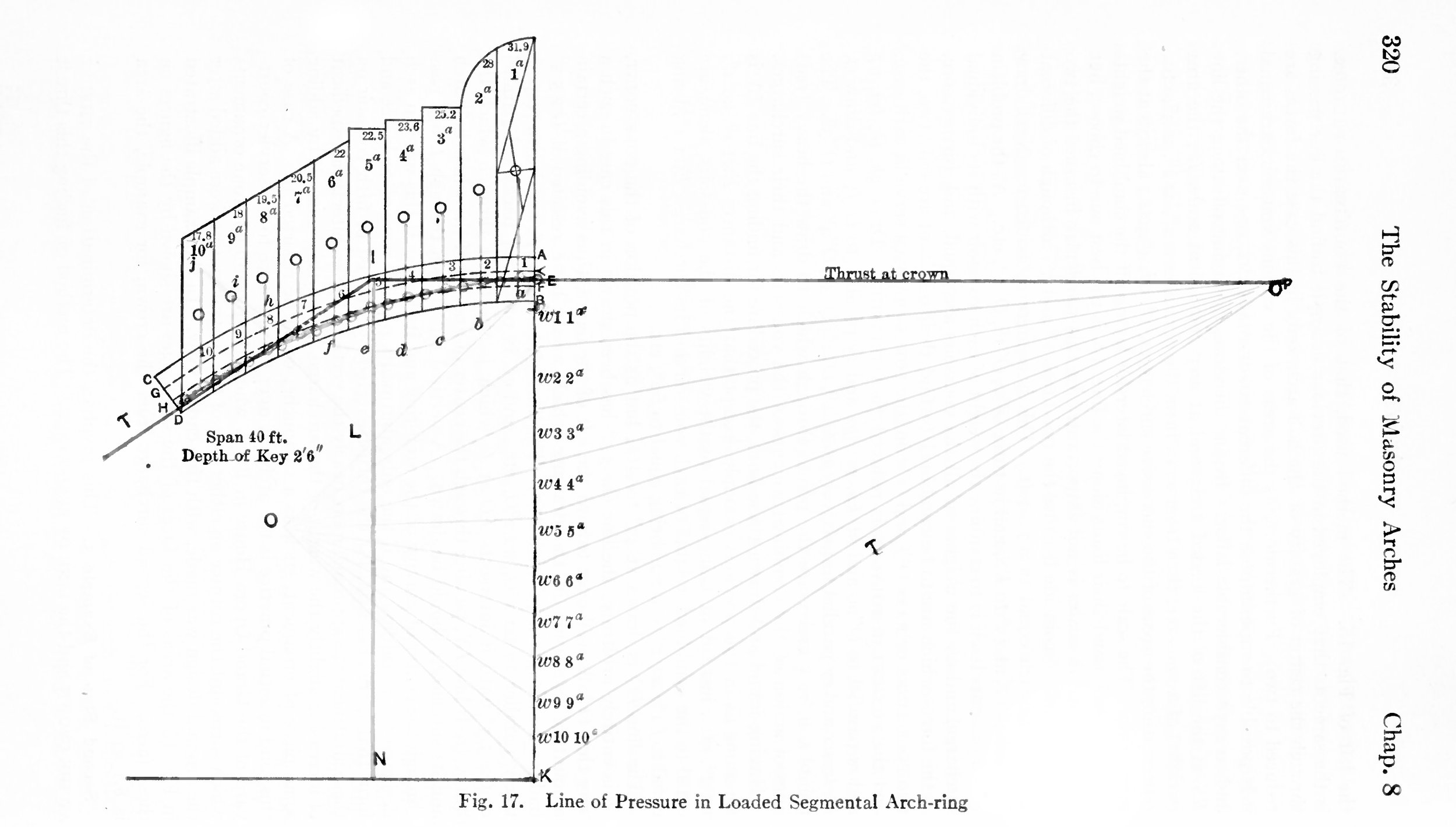 Technical Diagram of Structural Performance for Segmental Arch-ring. Image from Frank Kidder and Thomas Nolan,  Architects' and Builders' Pocket-Book,  16th Ed. (New York: John Wiley & Sons, 1916).