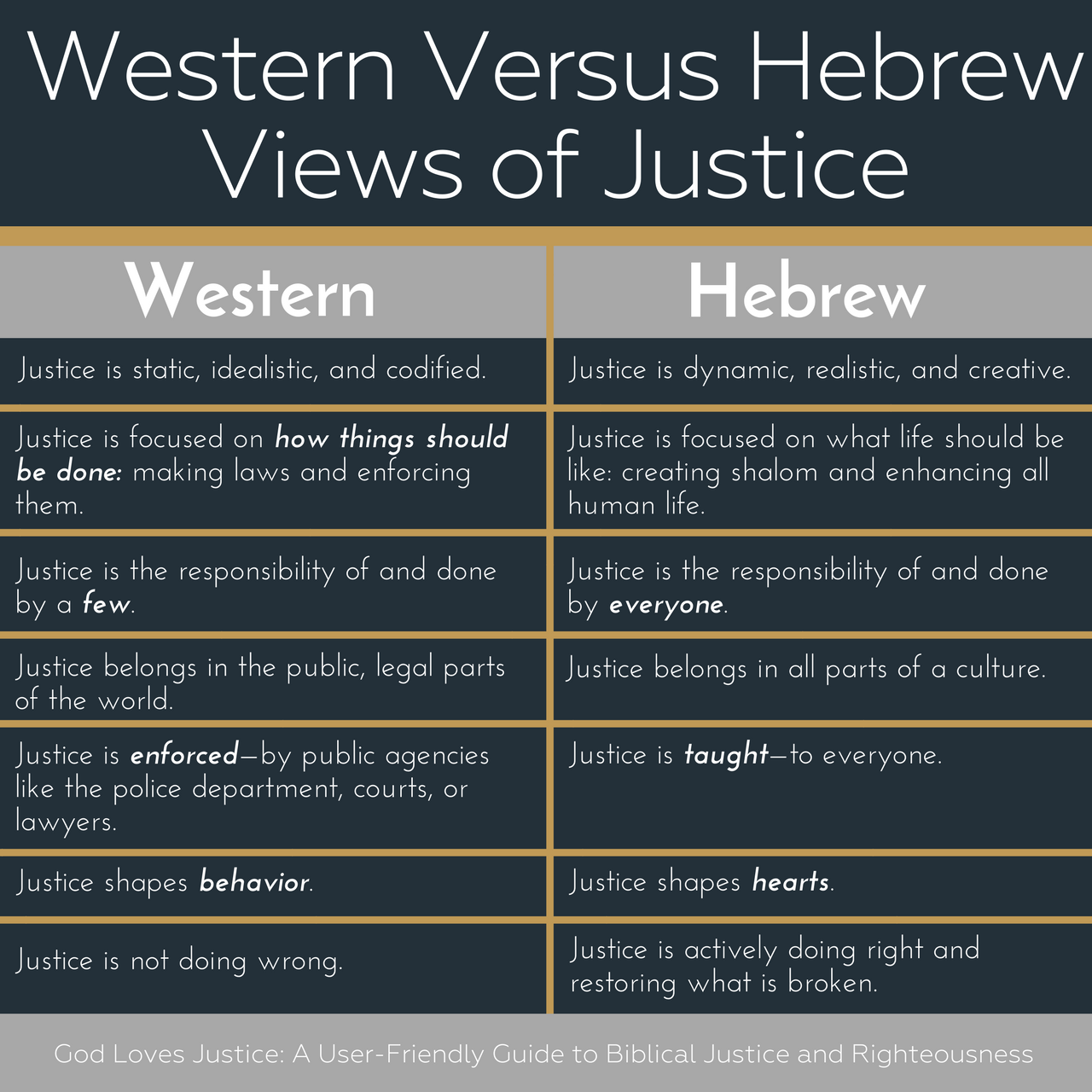 A summary of the ways that the Western-ish and Hebraic views of justice are different