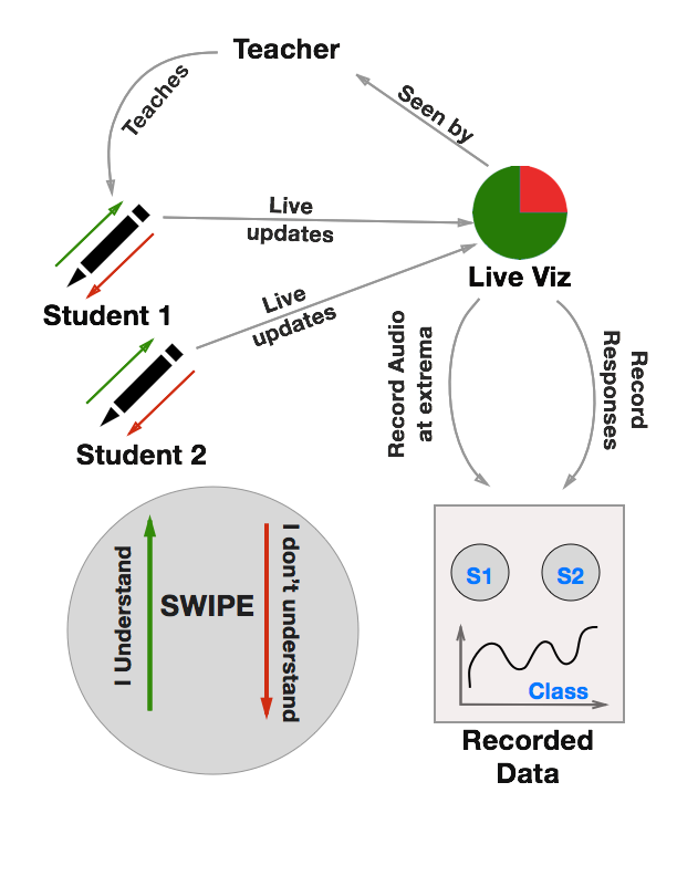 A diagrammatic representation of the entire Remark System