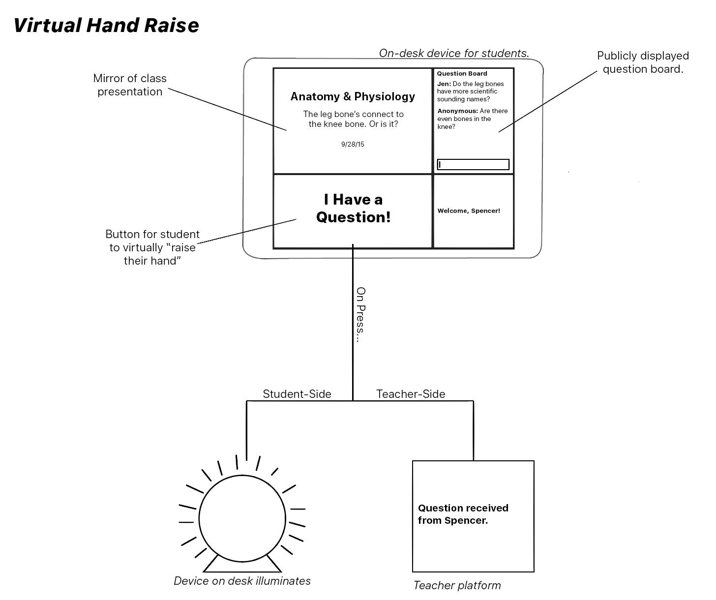 One of the initial design iterations that was later discarded in favor of the Remark system