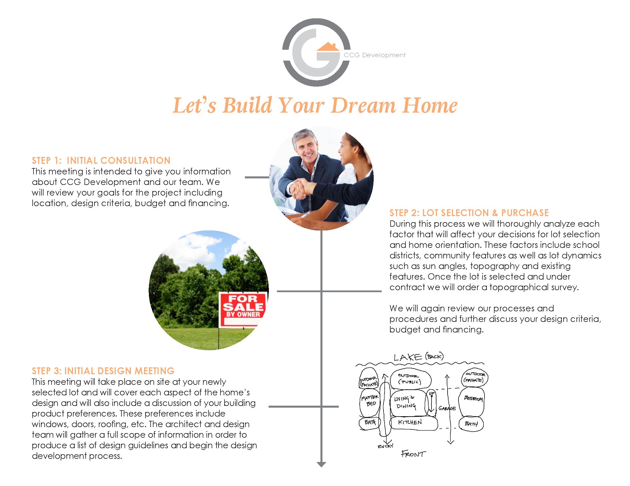 CCG Development Custom Home Process Chart V2 - Slides_Page_1.png