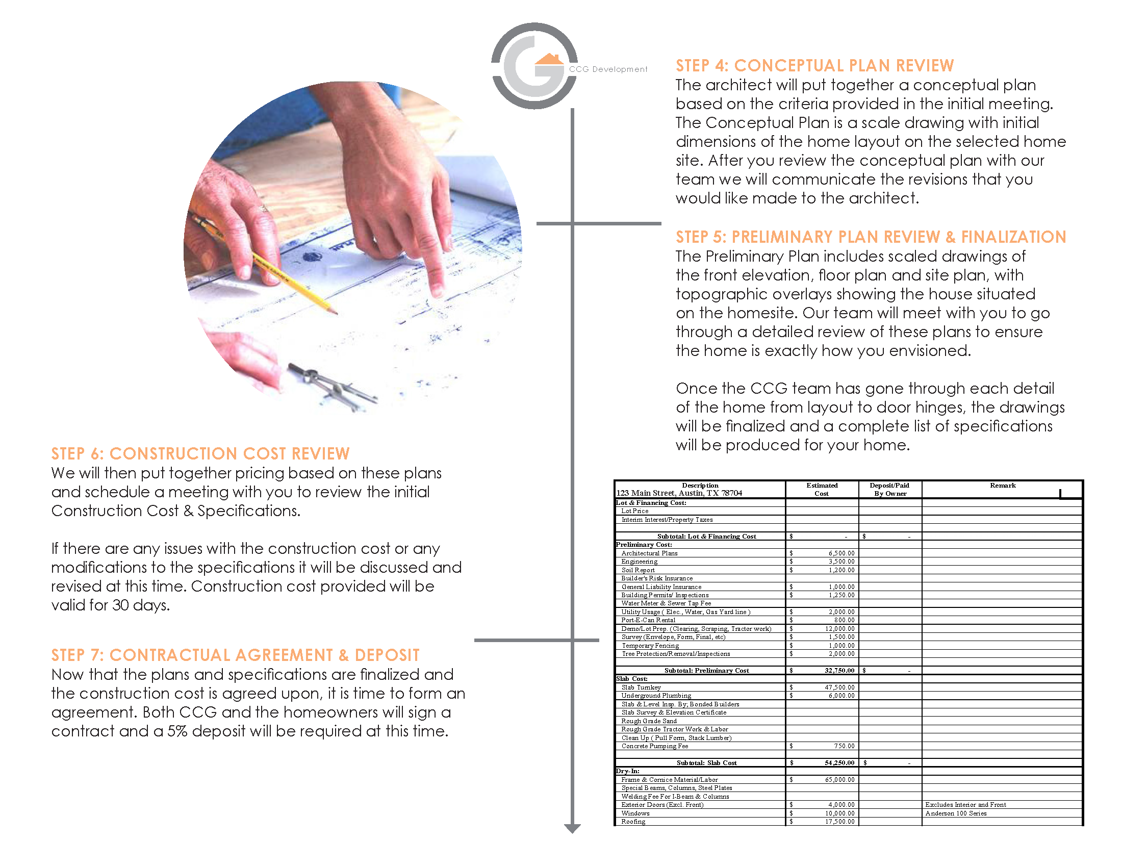 CCG Development Custom Home Process Chart V2 - Slides_Page_2.png