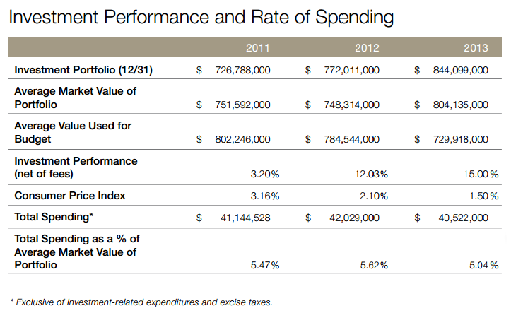 Before:  The only graphical representation of portfolio growth in the 2013 annual review was in this table.