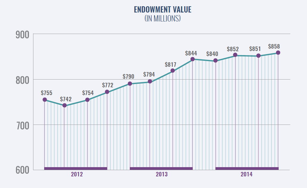 After:  Displaying quarterly changes tells a richer story of the Fund's endowment growth over three years.