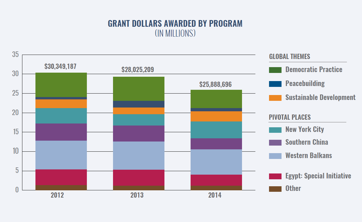 After:  In the new Grant Dollars Awarded chart, we stacked the program grant totals to show overall annual grantmaking and the trend over three years.