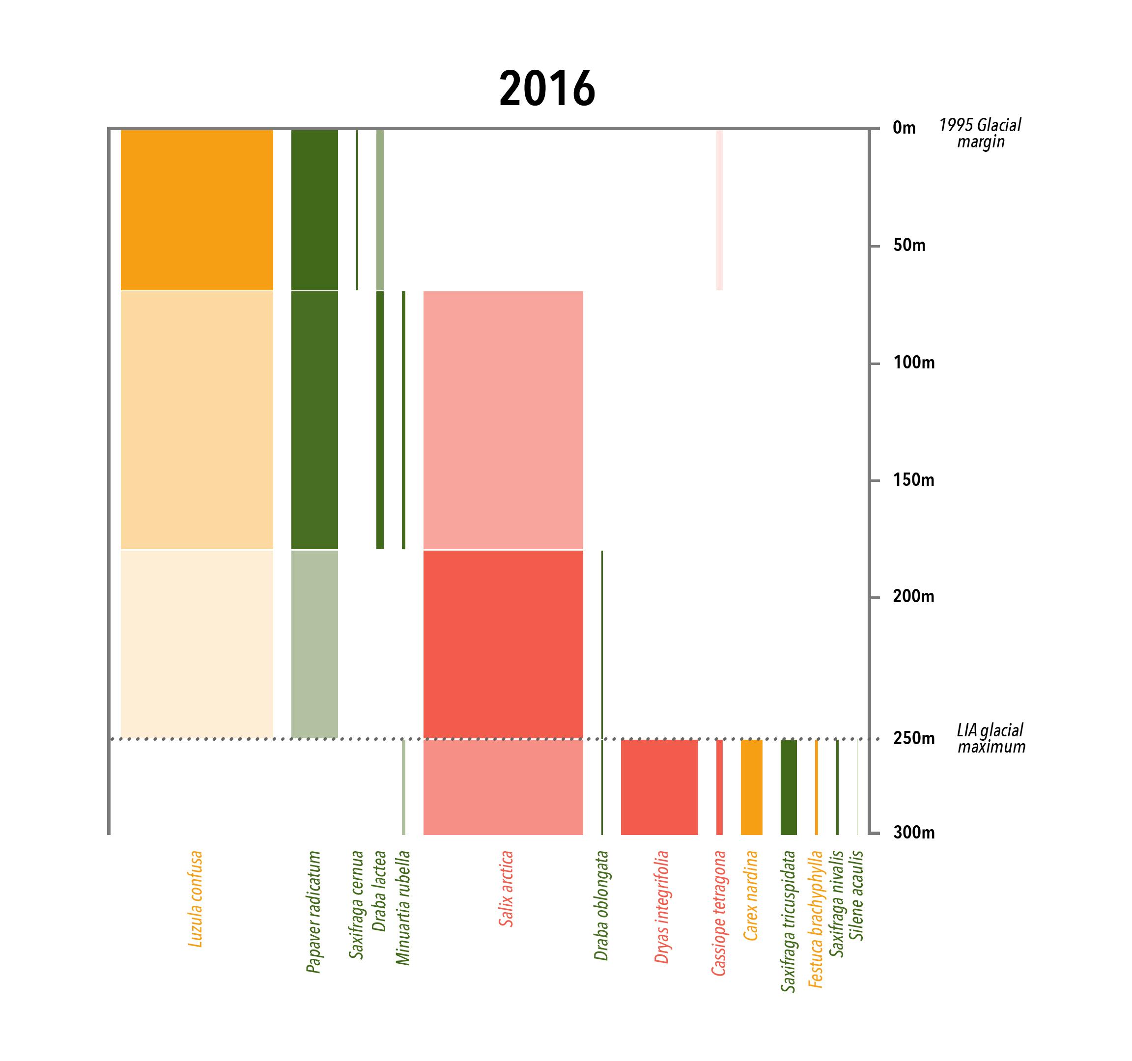 indicatorspecies_2016small_newWidths.jpg